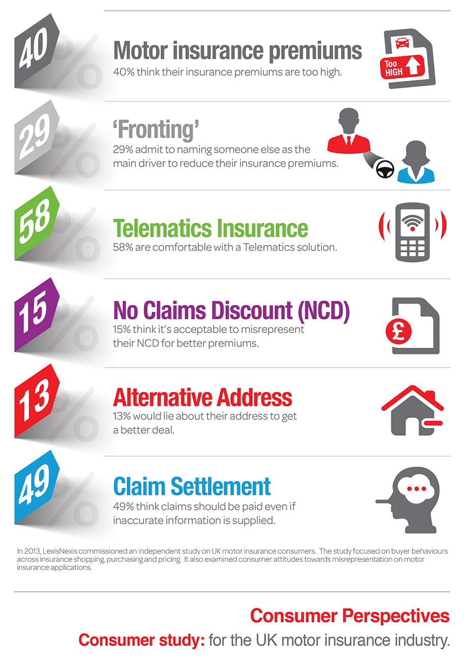 UK Consumer Attitudes on Motor Insurance Infographic and Full Study statistics