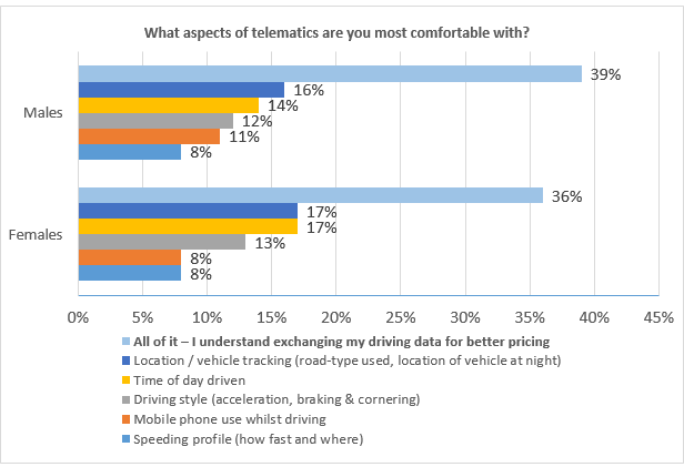 What aspects of telematics are you most comfortable with?