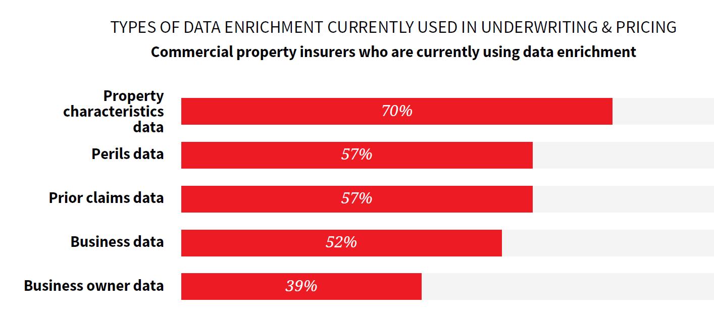 Commercial property data enrichment