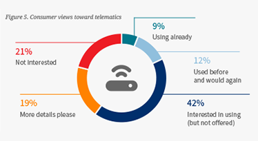 How consumers see telematics enabled insurance